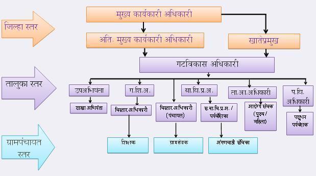 Panchayati_raj